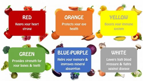 color produce chart